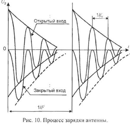 Принцип работы ВЧ генератора